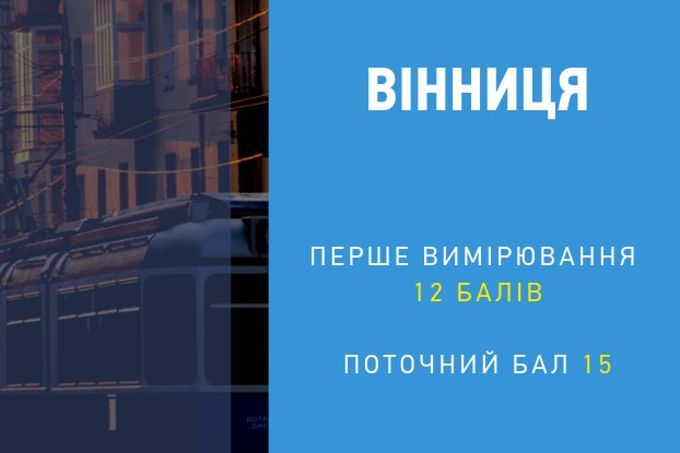 Vinnytsia raised its position and took the first place in the Investment Sector Transparency Rating