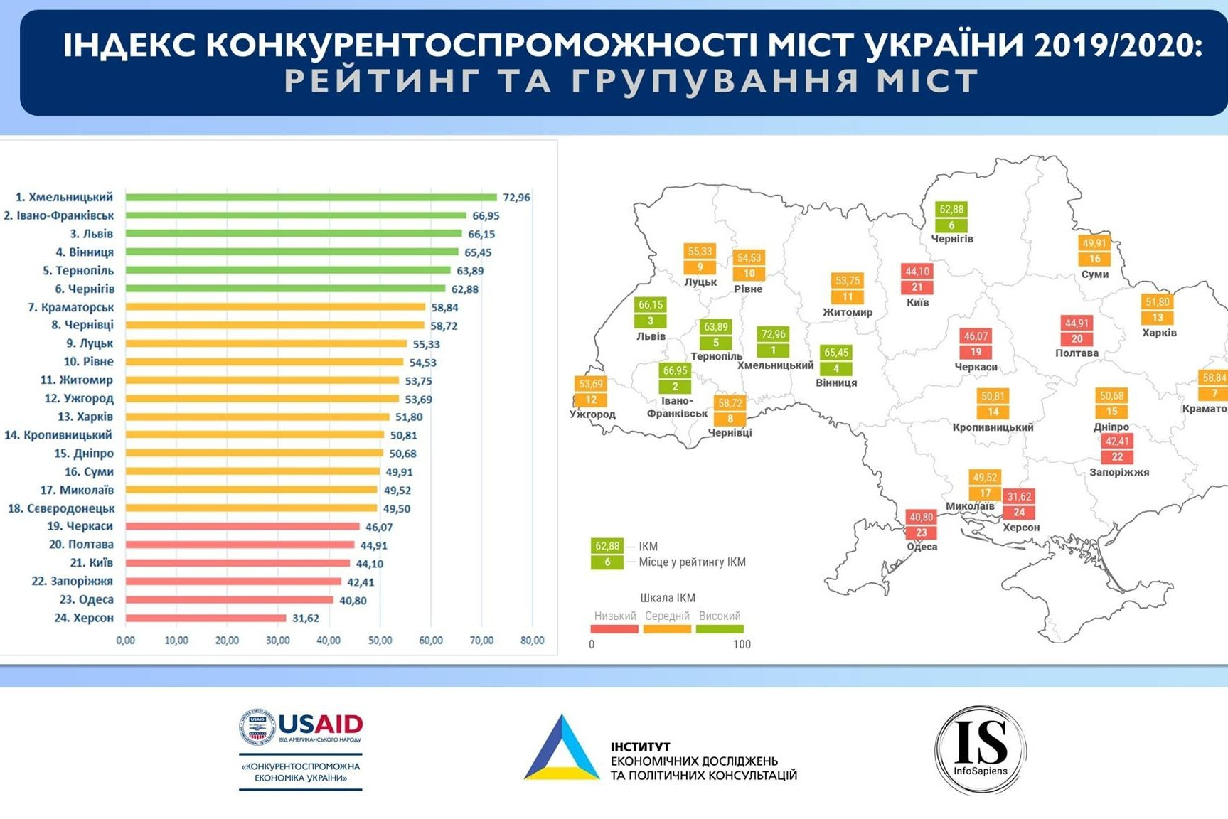 Vinnytsia is recognized as one of the best cities in Ukraine with the most favorable business climate and effective economic governance