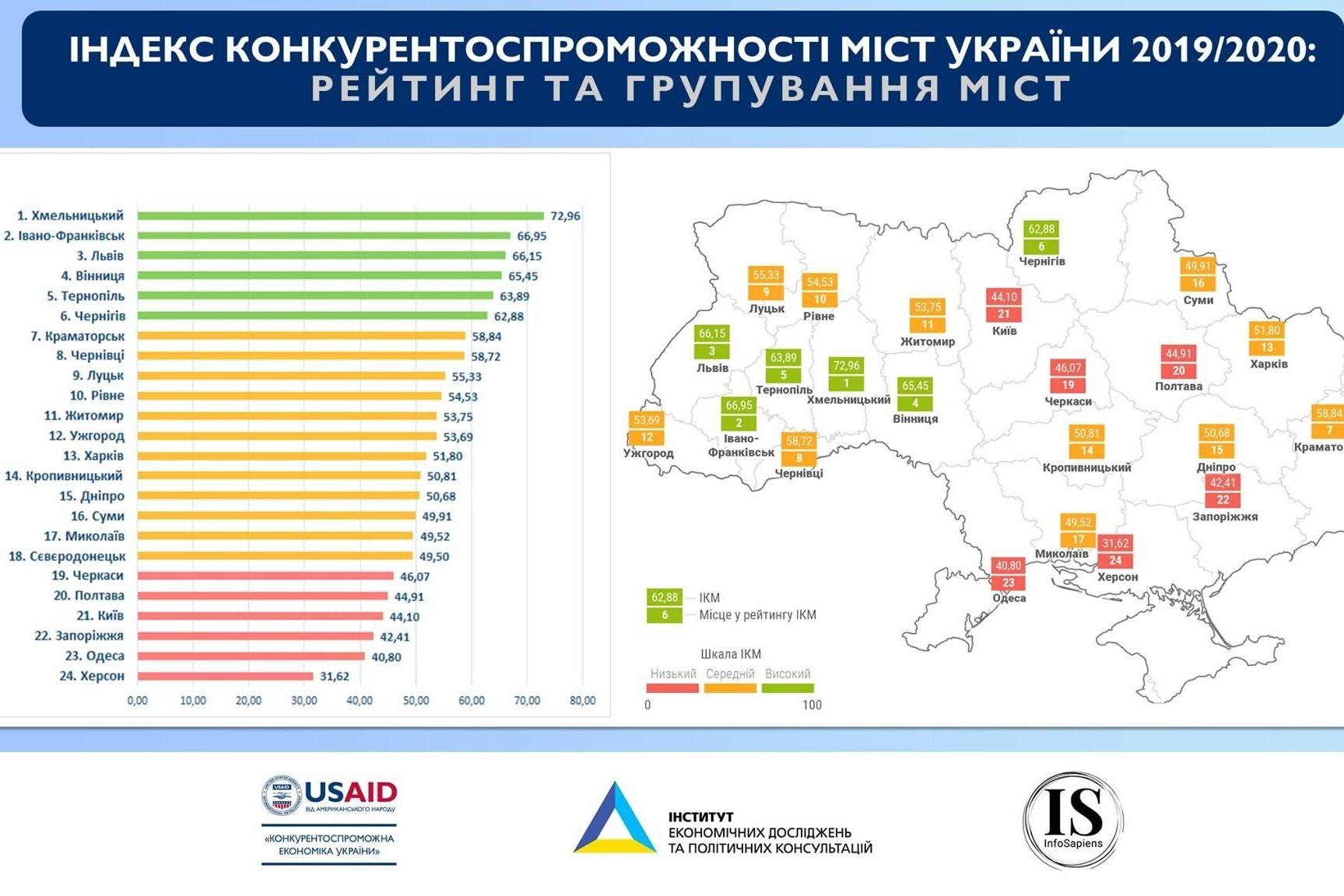 Вінниця визнана одним із кращих міст України із найбільш сприятливим бізнес-кліматом та ефективним економічним врядуванням